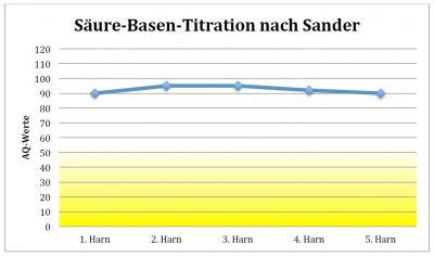Bei diesem Patienten ergab die Untersuchung nach Sander einen mittleren Aziditätsquotienten (AQ) von 92. Die Tageskurve belegt eine Regulationsstarre. Die Daten sprechen für eine sehr ausgeprägte Säurebelastung des Gewebes